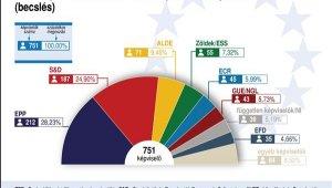 EP: Európa választott